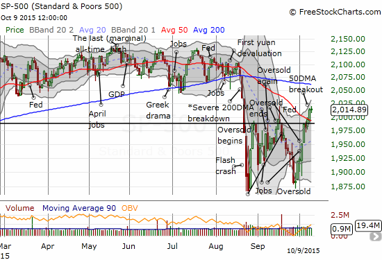The S&P 500 (SPY) is maintaining a V-like bounce from oversold conditions