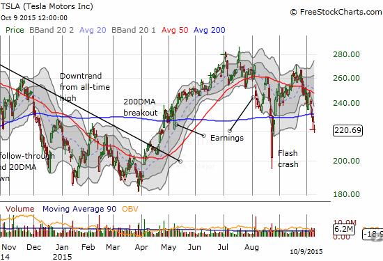 Tesla Motors (TSLA) is showing a weakening trend confirmed by the latest 200DMA breakdown