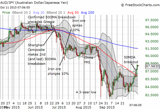 The Australian dollar (FXA) followed through on its breakout against the Japanese yen (FXY)