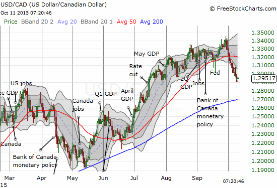 The Canadian dollar has relentlessly gained on the U.S. dollar - a strength unseen since April