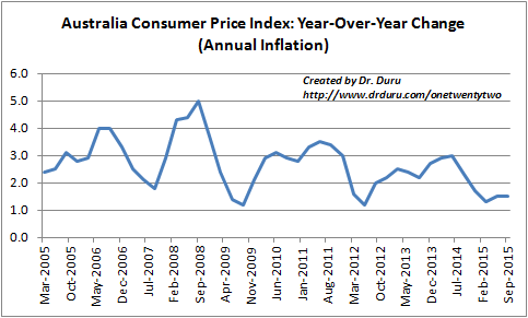 Inflation in Australia continues to lag well below the 2.0% target.
