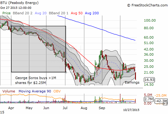 Peabody Energy (BTU) confirms a fresh breakdown from resistance at its 50-day moving average (DMA)