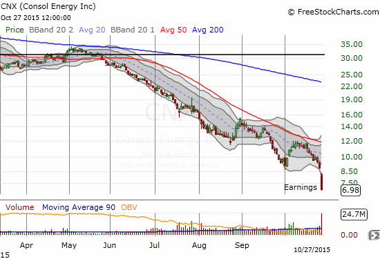 CONSOL Energy (CNX) takes a fresh plunge in reaction to earnings.