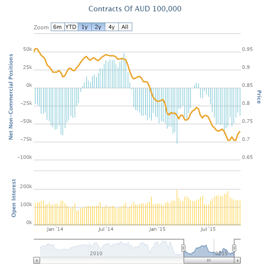 Speculators have recently retreated on net short positions against the Australian dollar