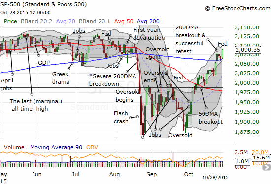 The S&P 500 (SPY) makes an important statement: the 200DMA is now confirmed as support