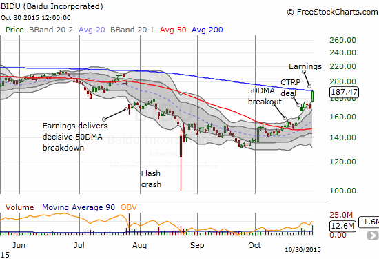 Baidu (BIDU) has almost closed the big post-earnings gap down from July. Missing this resurgence has hurt, but I simply could not buy into the 50DMA breakout ahead of earnings at this juncture in the market. BIDU buyers are clearly snatching back control of this stock. A 200DMA breakout would add yet more confirmation.