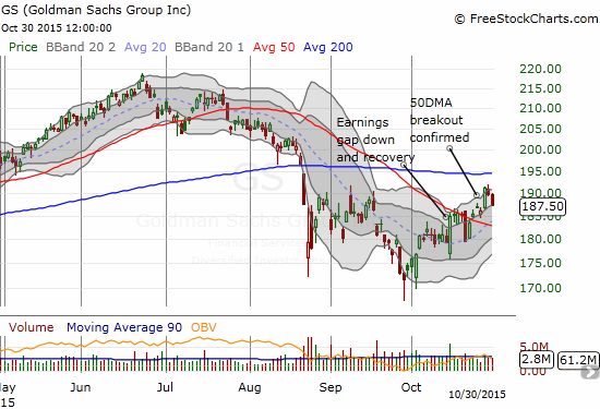 Goldman Sachs (GS) has followed through with its major post-earnings reversal. It is now stalling around the September highs and right below its 200DMA.