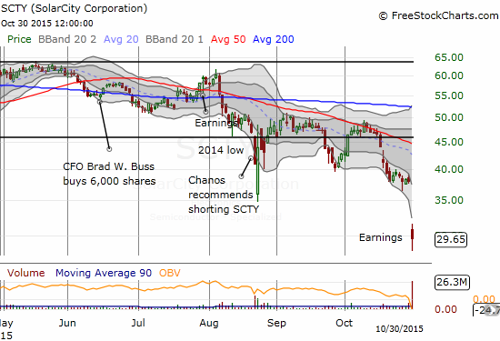 Solar City (SCTY) followed through on multiple failures at 50DMA resistance with a post-earnings collapse to 2-year lows. The previous trading range (in dark, horizontal lines) is a distant memory.