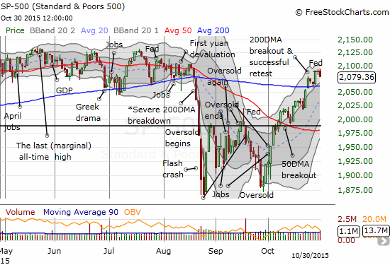 The S&P 500's post Fed rally has already stalled.