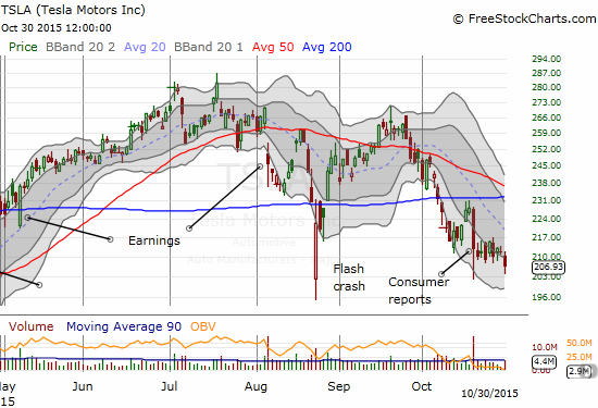 Tesla Motors (TSLA) approaches earnings on Nov 3rd with a weak hand. Buyers have yet to step into the breach after criticism from Consumer Reports.