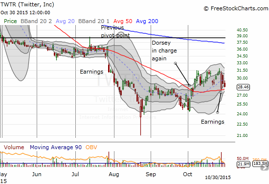 A post-earnings sell-off for Twitter (TWTR) stopped cold at 50DMA support. Buyers nearly closed the entire gap but buying momentum has since stalled.