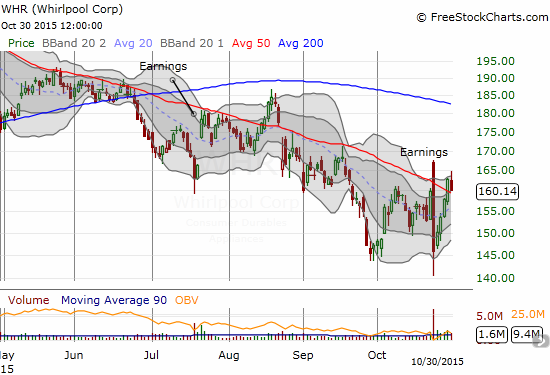 Whirlpool (WHR) put on one of the bigger shows I have seen during this earnings season. WHR reported in the morning with a gap up. Sellers stepped in for the rest of the day as reactions turned negative to the conference call. Buyers took over again to register a net post-earnings gain. Note however that WHR is overall still following its 50DMA downward.