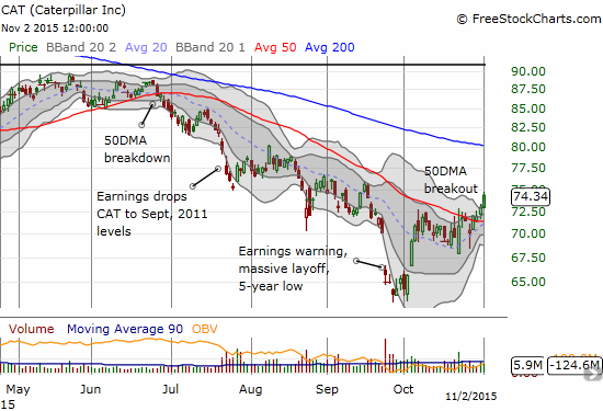 Caterpillar (CAT) is breaking out. It has left the disastrous post-earnings gap down far behind.