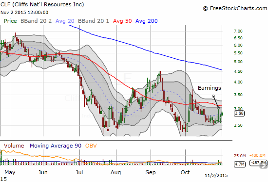 Cliffs Natural Resources (CLF) is clinging to post-earnings gains so far