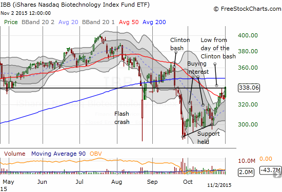 iShares Nasdaq Biotechnology (IBB) confirmed its 50DMA breakout and apparently will not provide a dip to its 20DMA as my next buying opportunity