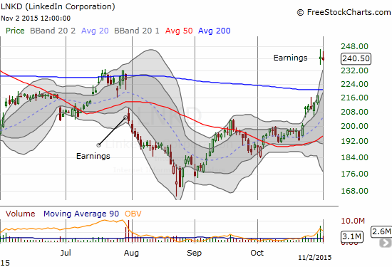 Linked (LNKD) clears the hurtle again. October earnings closed the gap from July earnings and formed a 200DMA breakout.