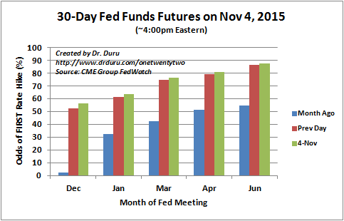 A rate hike by January looks a lot more likely. December is now firmly back in play.