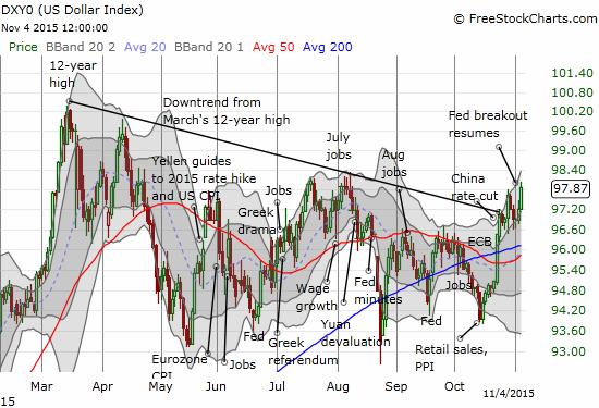 The U.S. dollar index resumes its big breakout