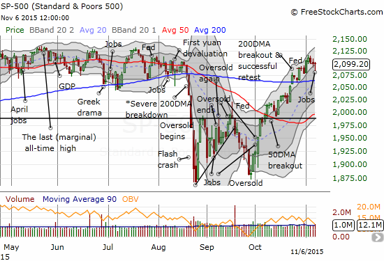 The S&P 500 has marched nearly straight up for a month in stairstep fashion. Even the current mild pullback is well within the uptrending channel defined by the upper Bollinger Bands.