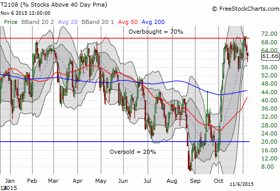 How much longer can T2108 continue to churn just under overbought levels?