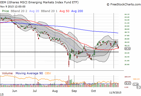 The iShares MSCI Emerging Markets (EEM) has resolved the churn from October downwards. The 50DMA is barely holding as support.