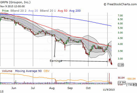 How much longer will Groupon (GRPN) survive? A massive, high-volume post-earnings gap down confirms 50DMA resistance and a deepening downtrend.