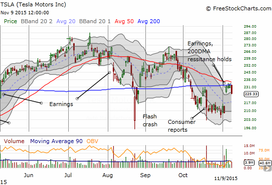 Tesla Motors (TSLA) has not been able to follow-through on its post-earnings pop. Today's 3% drop confirms the converged 50 and 200DMA as resistance.