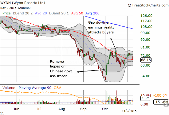 Wynn Resorts (WYNN) gaps down on high volume and ends its attempt to bounce back from a poor response to earnings. The 50DMA barely holds as support.