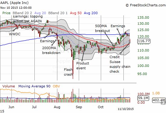 Is this readiness of sellers to dump Apple (AAPL) on a single analyst report flagging a warning that confirms waning momentum in the stock market?