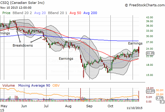 Canadian Solar (CSIQ) ends its rally with a post-earnings fade. Now 50DMA support must hold.
