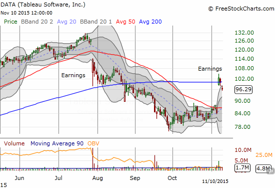 The post-earnings celebration for Tableau Software, Inc. (DATA) is already starting to wane.