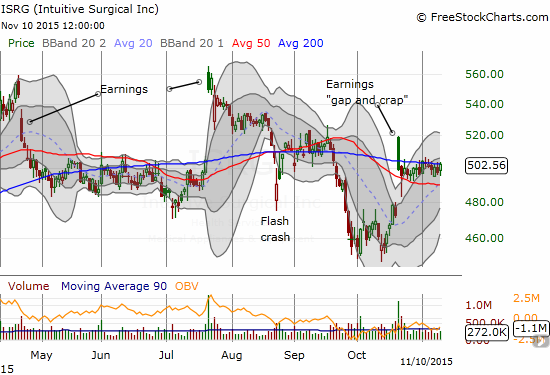 Intuitive Surgical is now stuck in  post-earnings holding patterns as buyers and sellers lock horns.