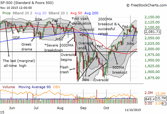 The S&P 500 (SPY) prints a small rebound above 200DMA support