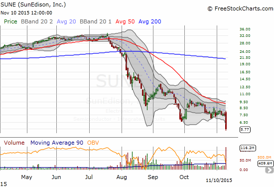 The collapse of SunEdison, Inc. (SUNE) continues with another awful earnings report.