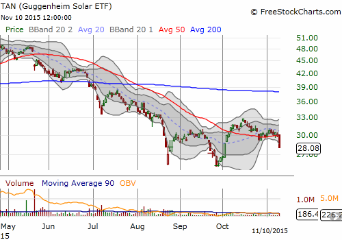 Guggenheim Solar ETF (TAN) looks ready to resume its sell-off with a fresh 50DMA breakdown