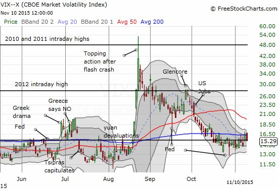 The volatility index is like a moth to a flame when it comes to the longstanding pivot at 15.35.