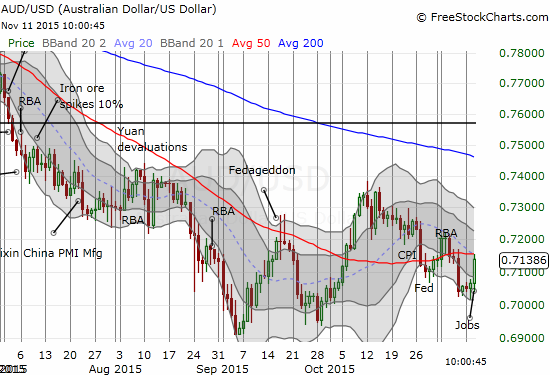 At the time of writing, the Australian dollar has traded back to its 50-day moving average (DMA) against the U.S. dollar. Added technical resistance should come from a now declining 20DMA.