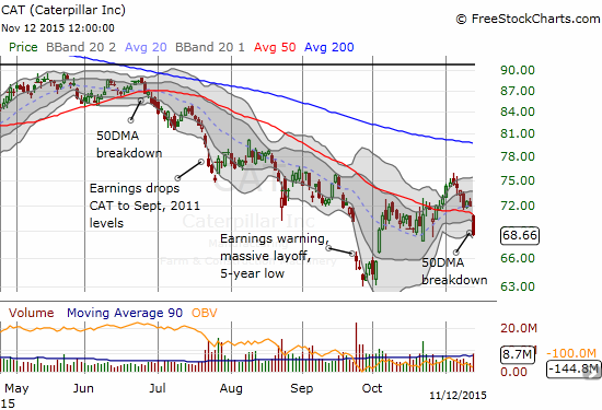 Caterpillar (CAT) breaks down again. Another down day puts recent lows into play.