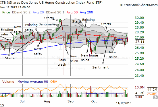 The iShares US Home Construction (ITB) is still stuck in a trading range that has lasted through most of 2015.