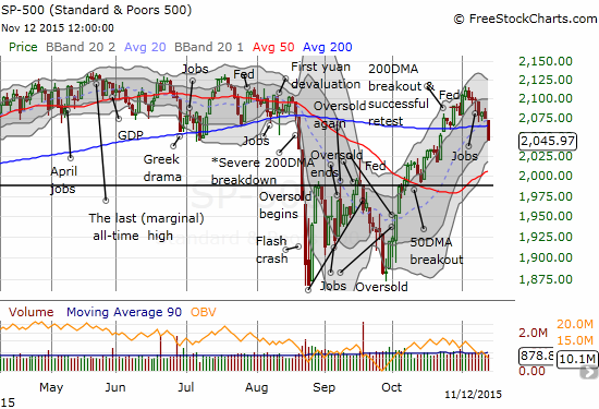 200DMA support gives way for the S&P 500