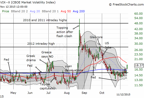 The volatility index, the VIX, is breaking out above the 15.35 pivot and looks ready for another quick run-up