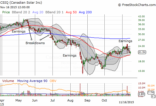 Canadian Solar (CSIQ) tries to stop the post-earnings bleeding with a bounce above 50DMA support