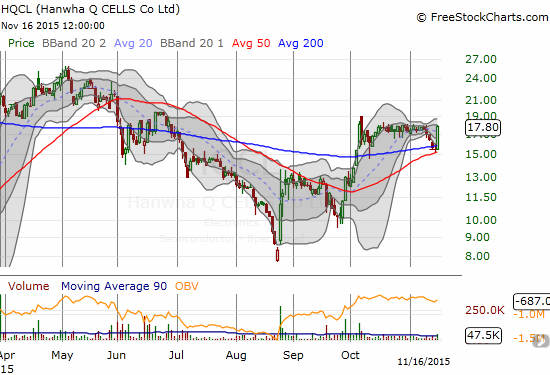 Thinly-traded Hanwha Q CELLS Co., Ltd. (HQCL) makes a fat statement with a picture-perfect surge off 50DMA support.