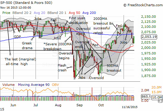 The S&P 500 (SPY) bounces back in impressive fashion.