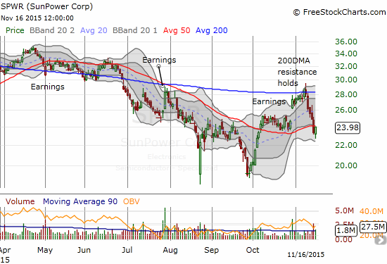 SunPower (SPWR) sold off sharply after failing to break down resistance at its 200DMA