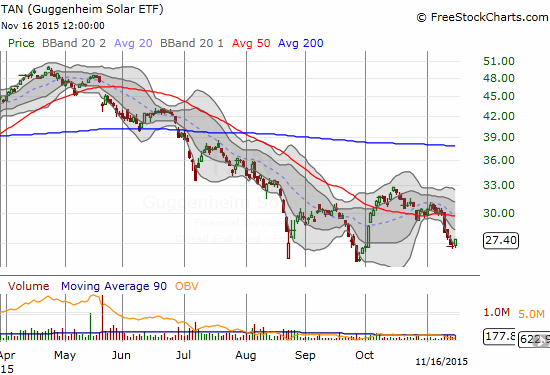 Guggenheim Solar ETF (TAN) has a long way to go to confirm a solid double bottom