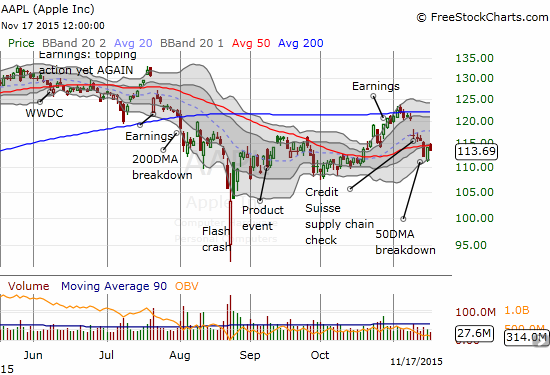 Apple Inc. (AAPL) now struggles with its 50DMA