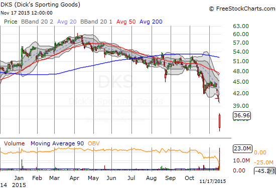 Dick's Sporting Goods (DKS) confirms its downtrend with a huge post-earnings plunge.