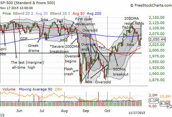 The S&P 500 fails at 200DMA resistance