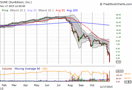 """SunEdison, Inc. (SUNE) looks like """"death"""" after another big plunge lops off 34% in value."""